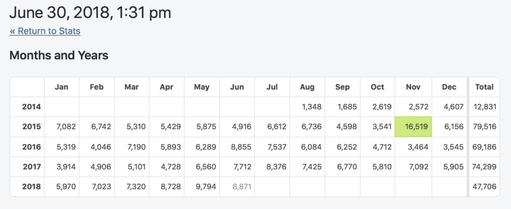 Jetpack Visitor Stats