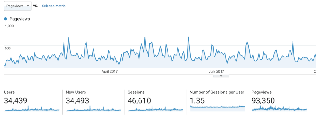 Google Analytics Stats